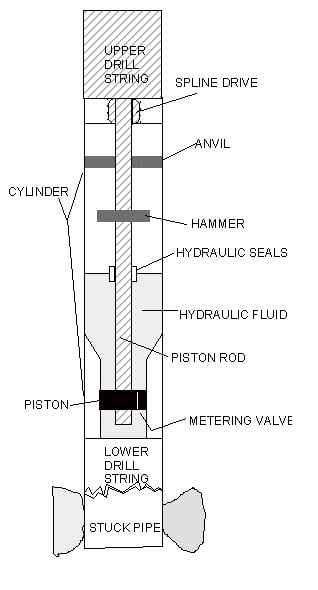 hydraulic drilling jar