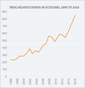 Drug related deaths in Scotland