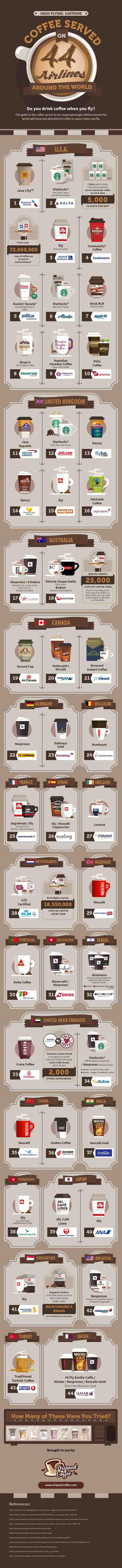 Coffee Served on 44 Airlines Around the World