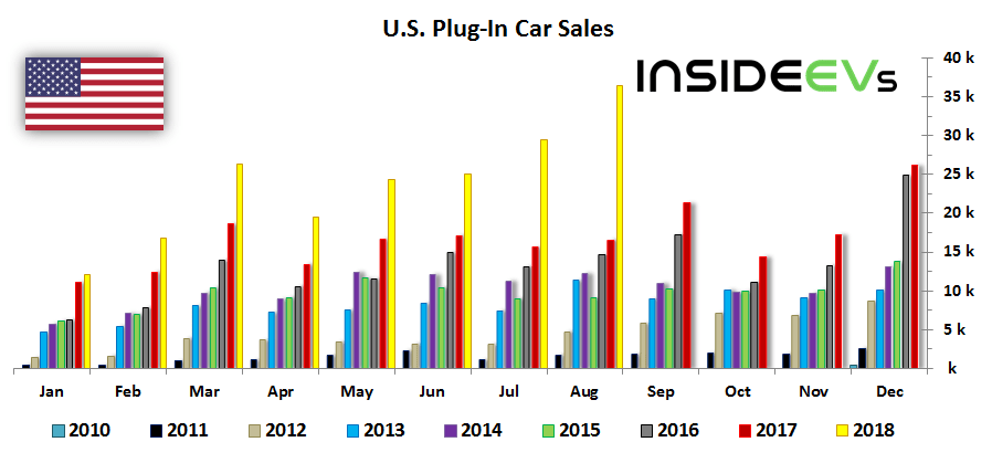 Let S Take A Look At August Electric Car Sales Drive Electric Florida