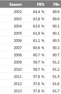MLB FB Velocity