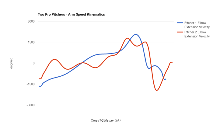 Elbow Extension Graph