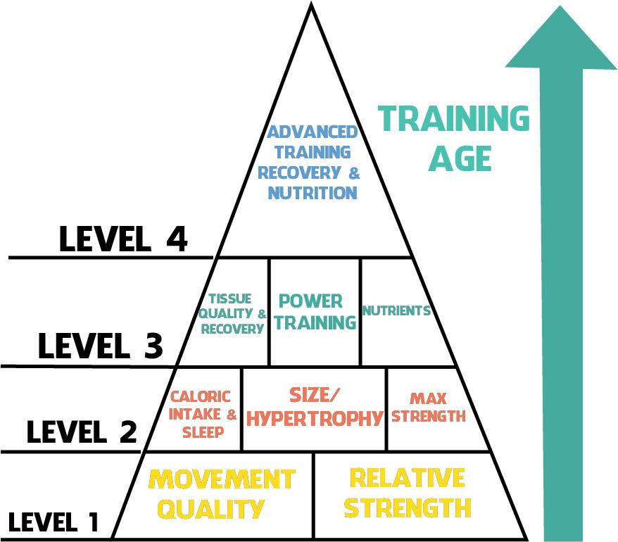 pyramidforlifting