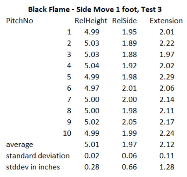 Black Flame Test 3
