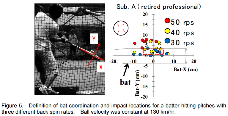 spin-rate-hitting