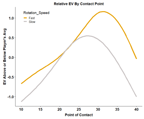 Exit Velocity by Contact Point