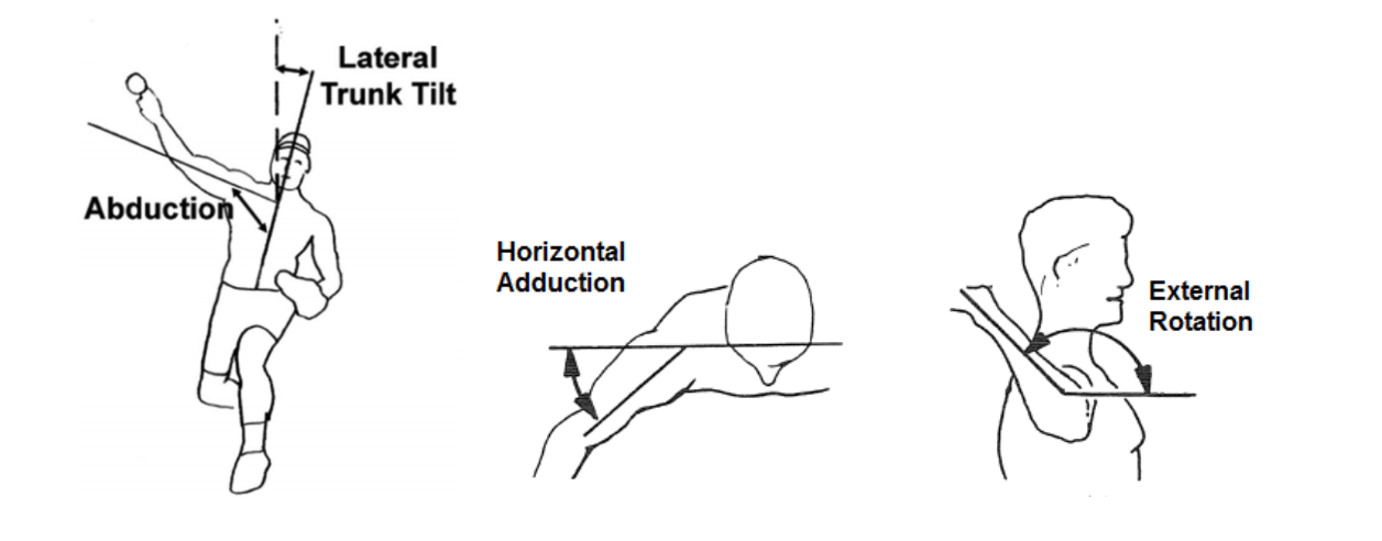 abduction lateral trunk tilt