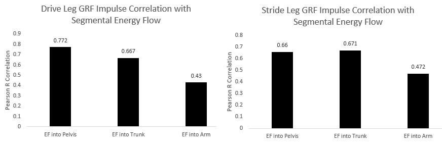 drive leg vs stride leg