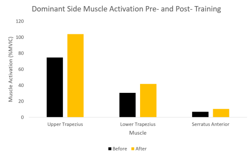 Side muscle activation
