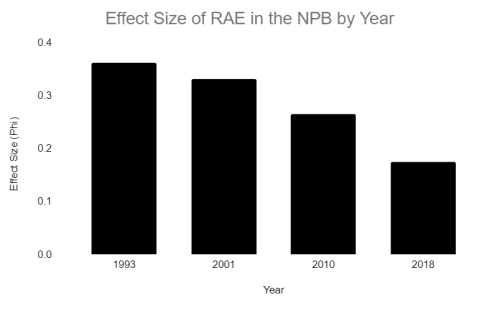 RAE in the NPR by year