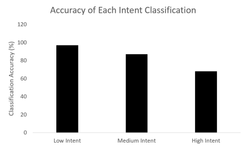 accuracy of intent classification