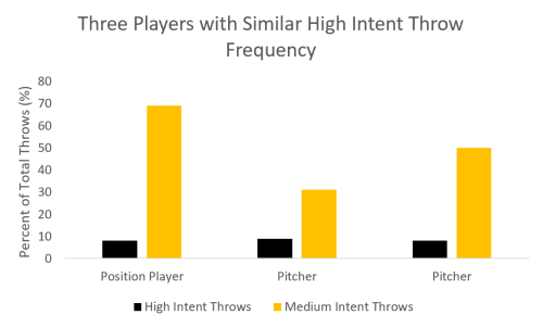 Three players High intent throw frequency