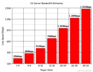 server-bandwidth-css-l4d2-dedicatedserver-graph