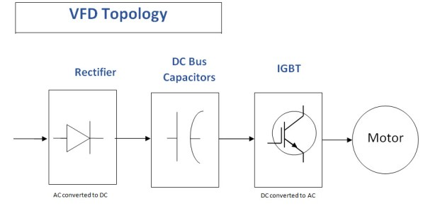 VFD's vary voltage and frequency with the 3 stage design.