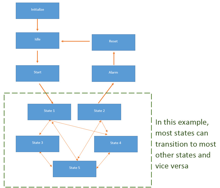 PLC Program State Diagram : CASE Structures in Structured Text