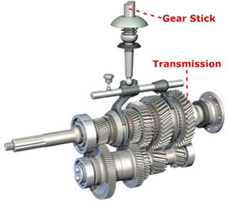 Car Gears - Transmission