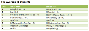 Sample IB schedule