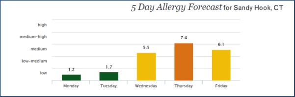 Image Result For Elm Allergy Cross Reactivity