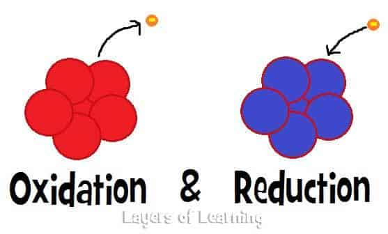 Oxidation – Definition, Process & Examples