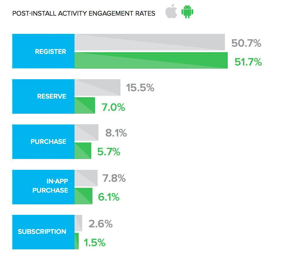 iOS vs Android - Aktivitätsstatistiken für die App-Installation