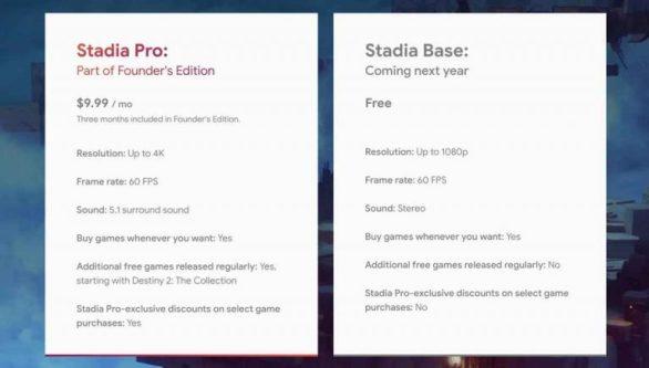 Google Stadia cost issue