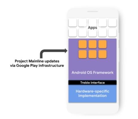 Android 11 Vorschau Mainline
