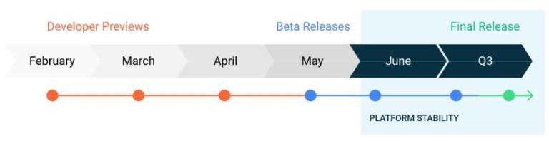 Vorschau-Timeline für Android 11-Entwickler