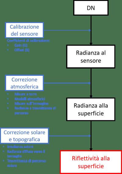 calibrazione-radiometrica-400x569 La Riflettività e i Sensori Multispettrali