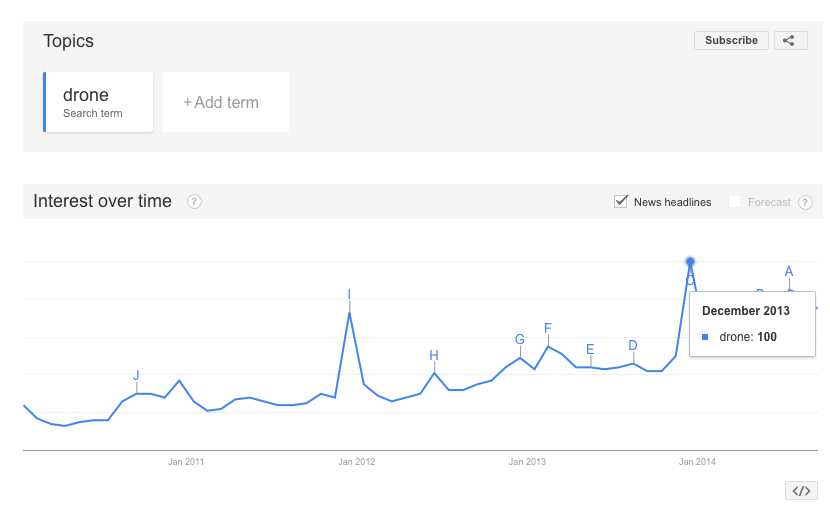 Google Trends Drone Interest