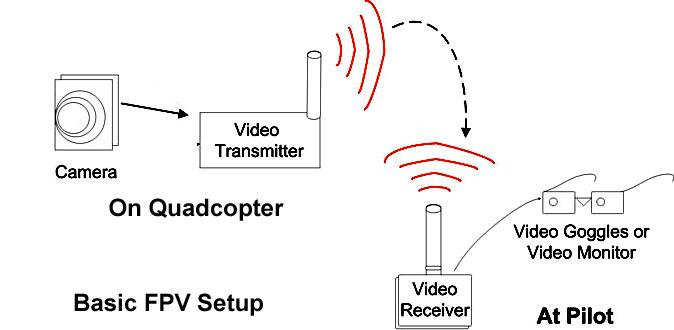 Astonishing Fpv Wiring Diagrams Page 10 Basic Electronics Wiring Diagram Wiring Database Wedabyuccorg
