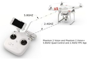 Basics of Radio Frequencies for FPV Quadcopter Drones