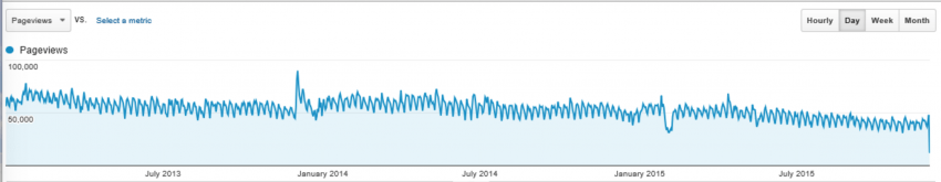 3DR's main Forum site has seen a constant decrease in traffic - even after the launch of Solo.