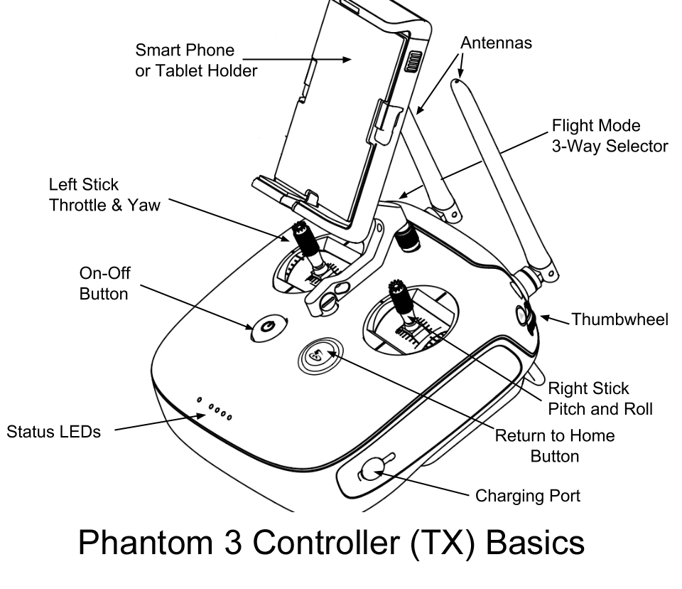eBook - Buying and Flying DJI Phantom 3 and 4 Quadcopters