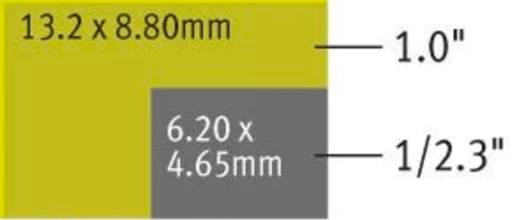 Size difference (not to scale) of the new larger P4P sensor as compared to P4 and others.