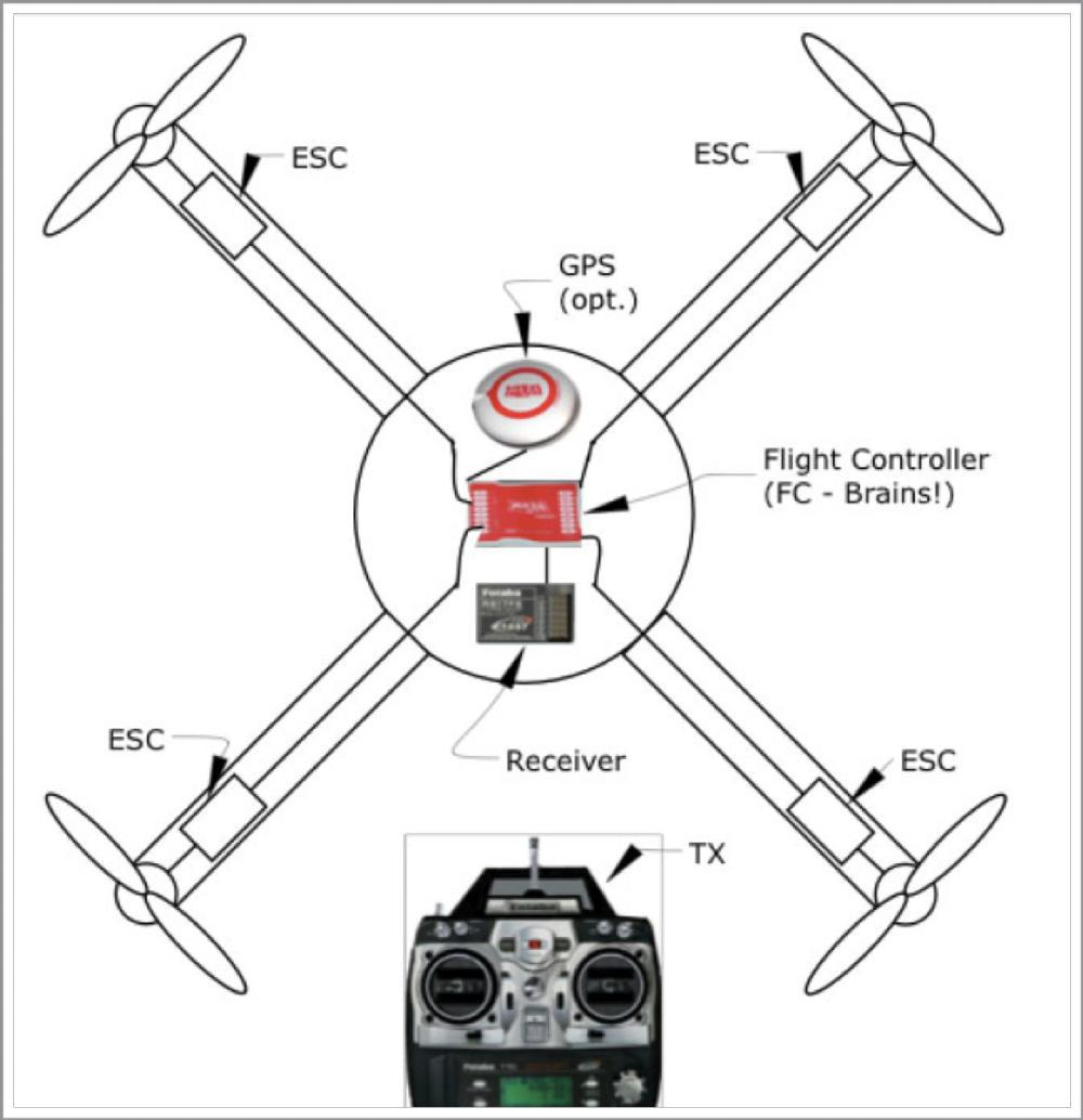DIY Quadcopters & Drones - Instructions for Hobbyists