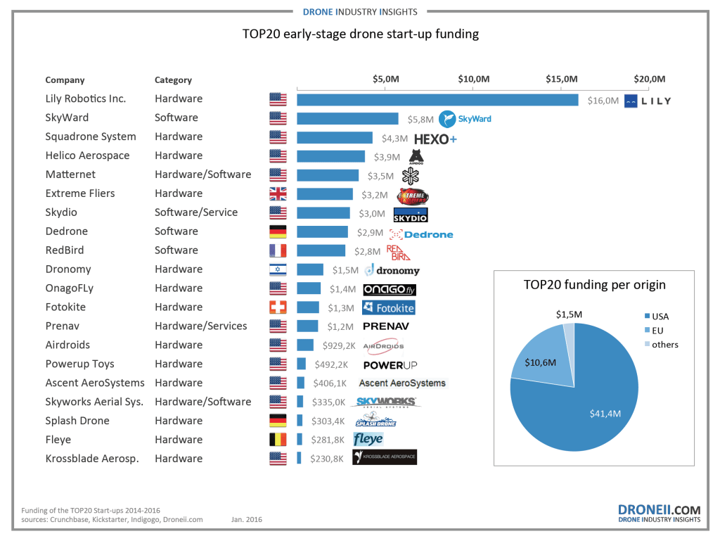 top20 most-funded early stage drone startups