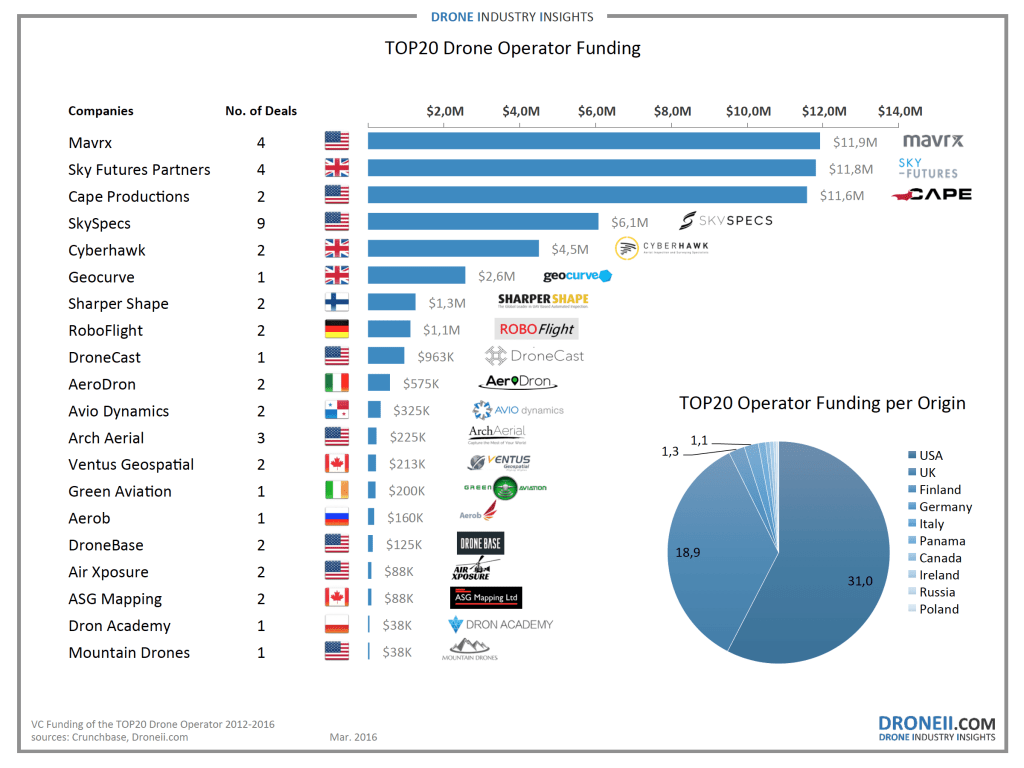 TOP20 Drone Operator Funding compr