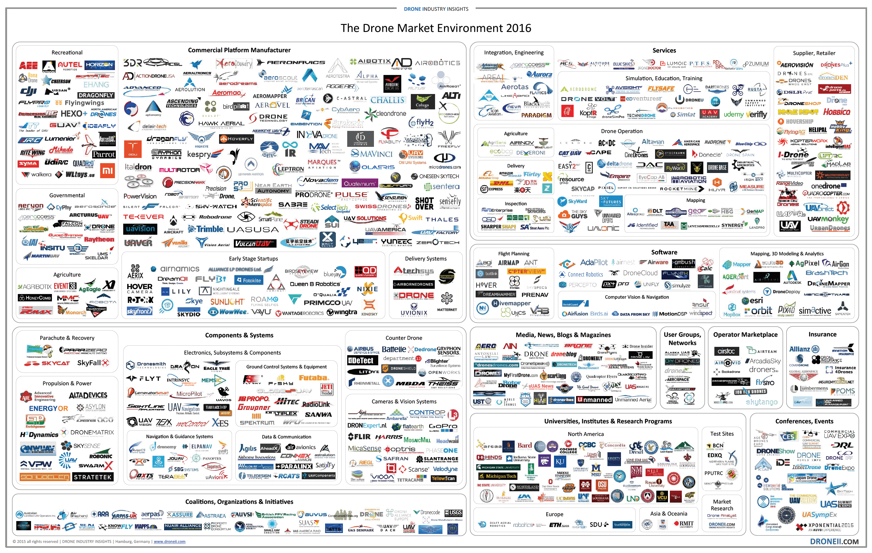 The Drone Market Map 2016 - Drone Industry Insights