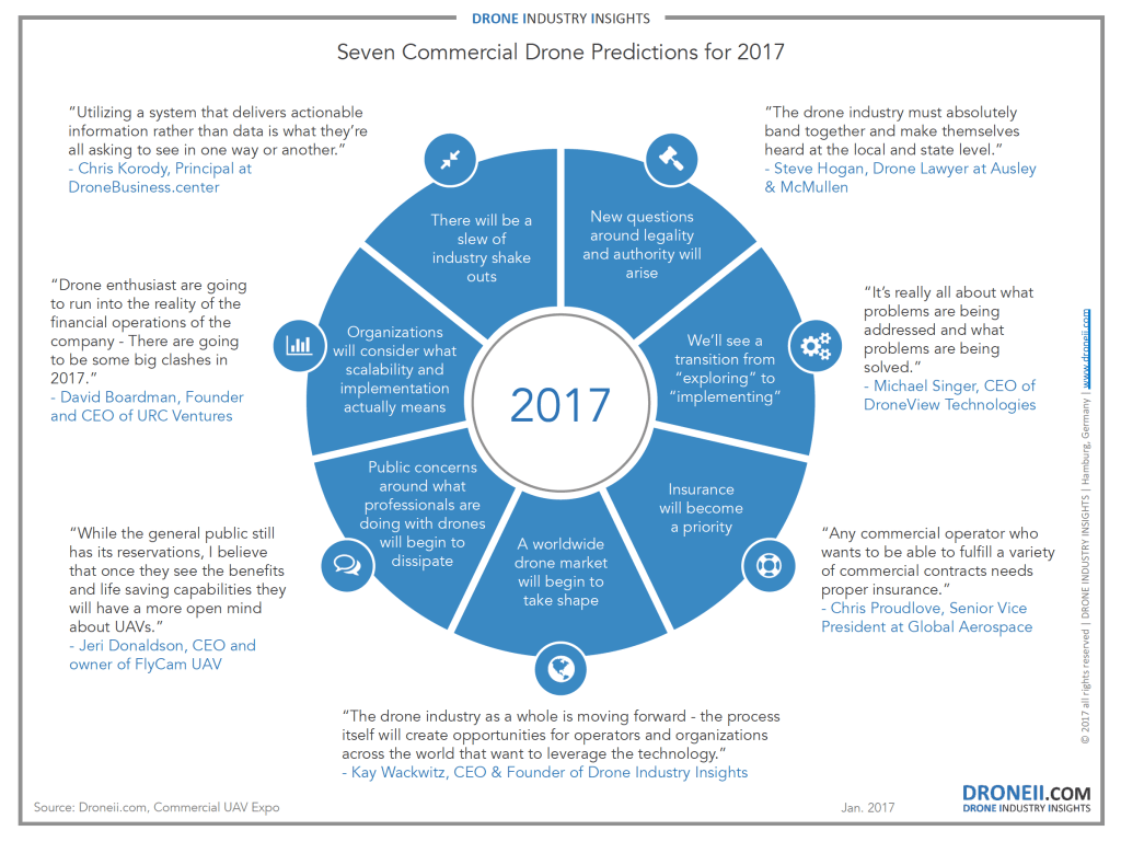 7-commercial-drone-predictions-for-2017-comp