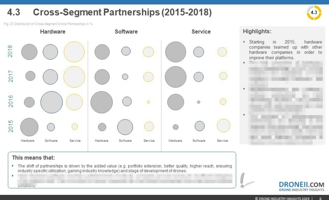 Drone Investments Report 2019 Sample 5