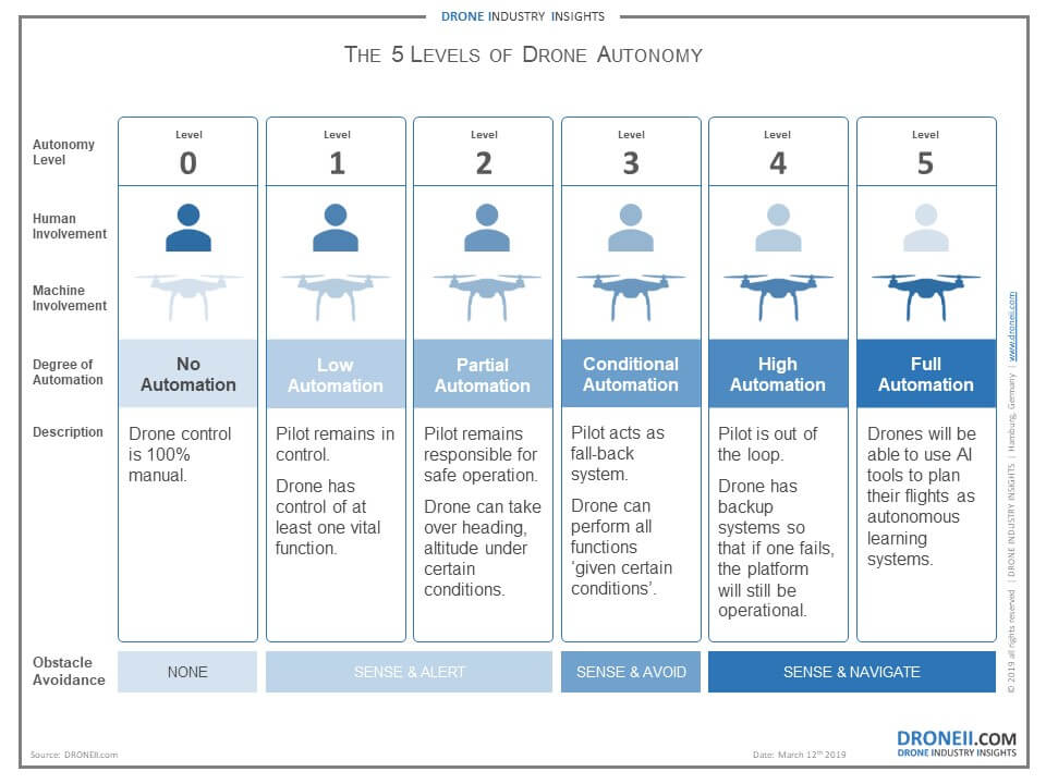 The 5 Levels of Drone Autonomy