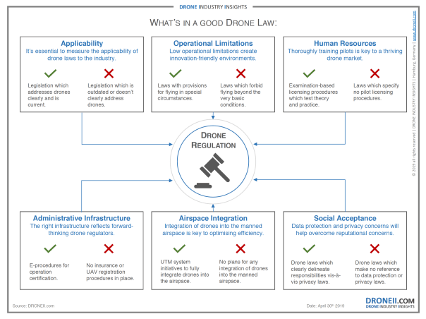 What's in a good drone regulation