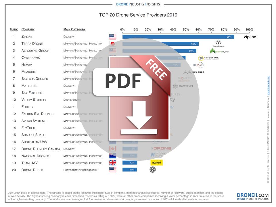 Drone Service Provider Ranking 2019 Download Icon