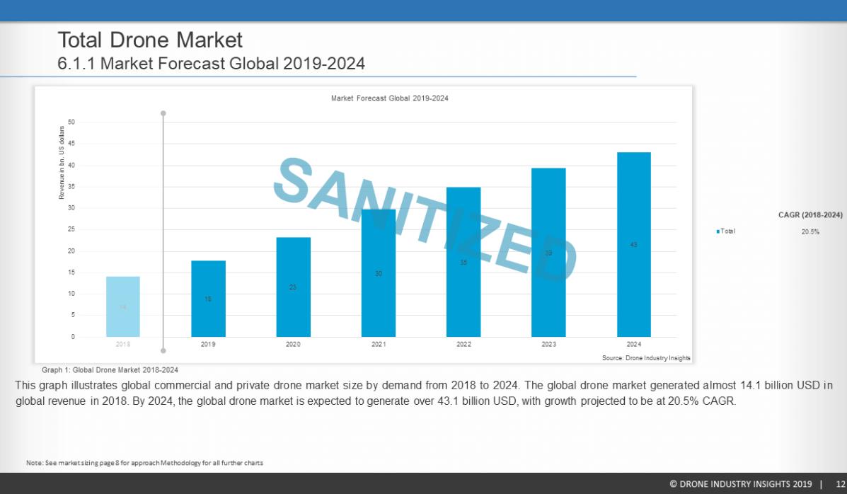 SA Report Sample Slide7