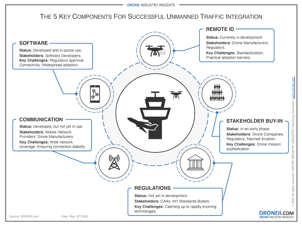 The 5 Key Components For Successful Unmanned Traffic Integration