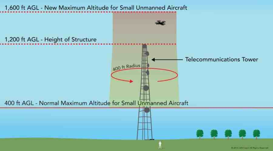 A Drone Pilot's Guide to Surveying a Tower
