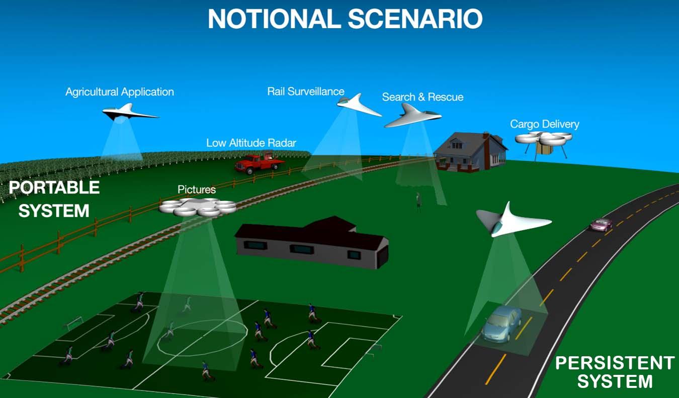 NASA UAS Traffic Management (UTM) System