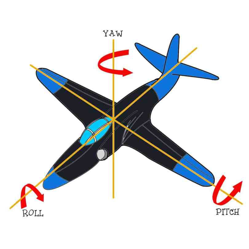 fly RC planes : Roll, Pitch, Yaw
