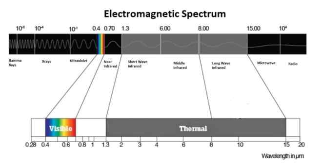 Thermal Radiation On The Electromagnetic Spectrum