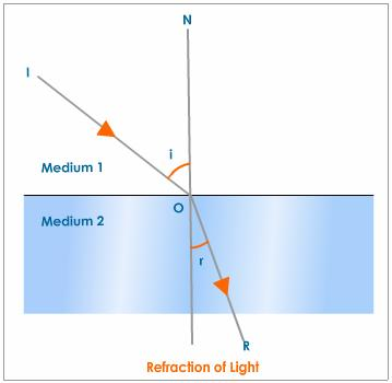 http://images.tutorvista.com/content/refraction-light/refraction-of-light-two-medium.jpeg